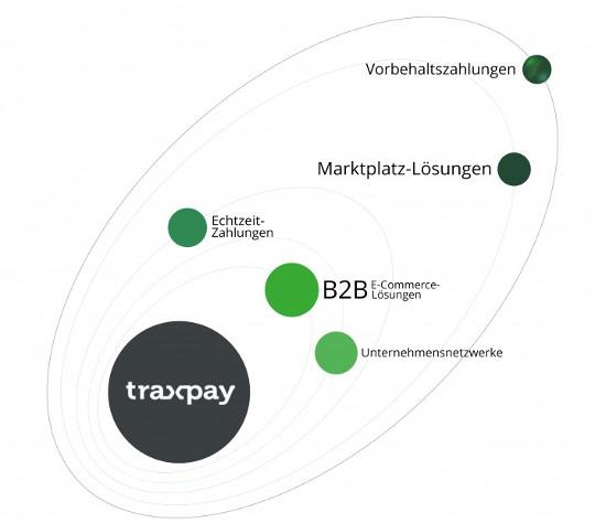 Traxpay B2B
