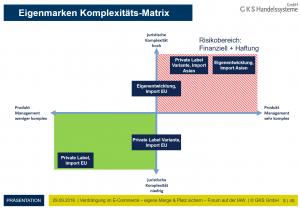 eigenmarken-komplexitaets-matrix_1