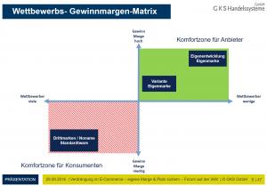 wettbewerb-gewinnmarge-matrix_2